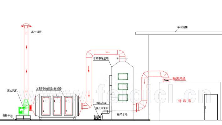 烤漆炉/有机废气处理工程